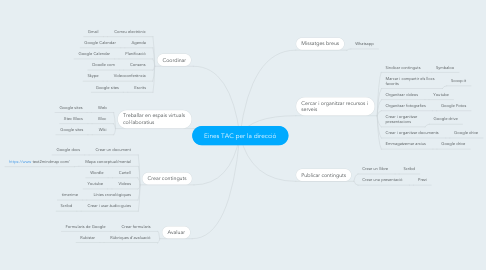 Mind Map: Eines TAC per la direcció