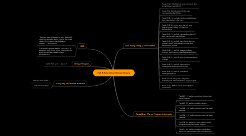 Mind Map: Hak & Kewajiban Warga Negara