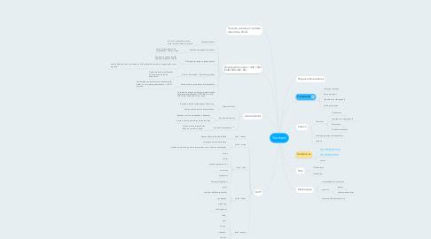 Mind Map: Yoohood