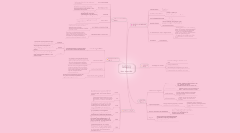 Mind Map: de pluriforme samenleving  door: Noemi Bär