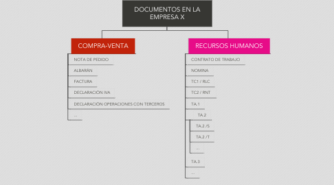 Mind Map: DOCUMENTOS EN LA EMPRESA X