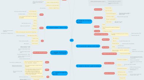 Mind Map: AP 5
