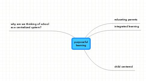 Mind Map: purposeful learning