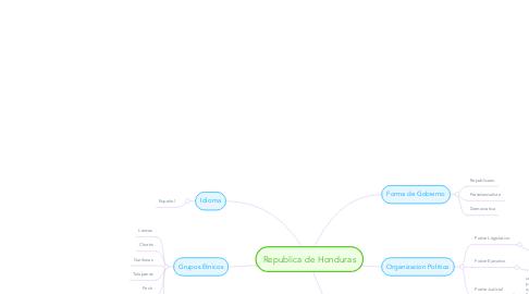 Mind Map: Republica de Honduras