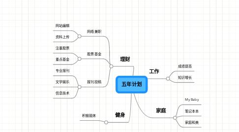 Mind Map: 五年计划