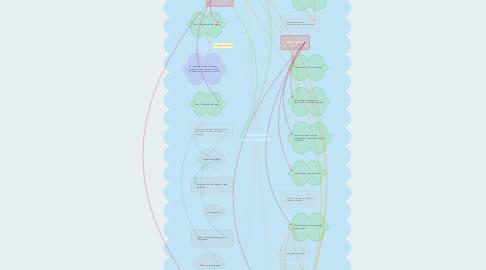 Mind Map: Investigación critico-social XX