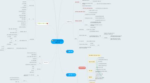 Mind Map: 나무학교 1기 교육과정
