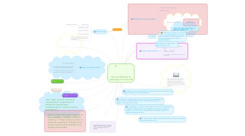 Mind Map: Hitos del desarrollo en cada etapa o ciclo de vida