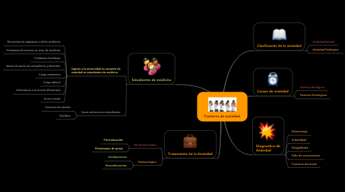 Mind Map: Trastorno de ansiedad.