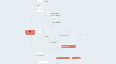 Mind Map: Моя научная статья