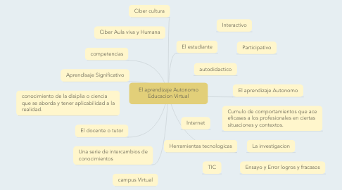 Mind Map: El aprendizaje Autonomo Educacion Virtual