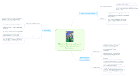Mind Map: Objective: Students understand various objects in different landscapes.