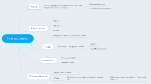 Mind Map: Podcast Concept