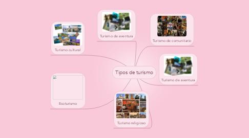 Mind Map: Tipos de turismo