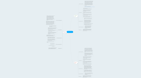 Mind Map: Blogs Turismo