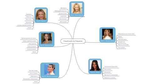 Mind Map: Classificação de Fitzpatrick