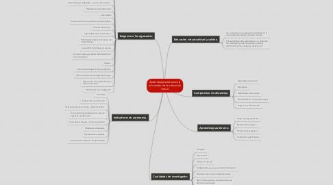 Mind Map: Aprendizaje autónomo:eje articulador de la educación virtual.