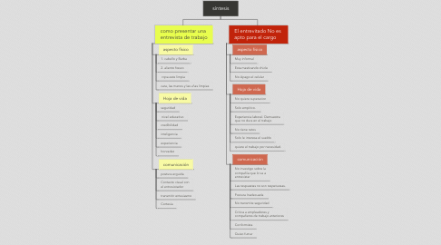 Mind Map: síntesis