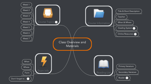 Mind Map: Class Overview and Materials