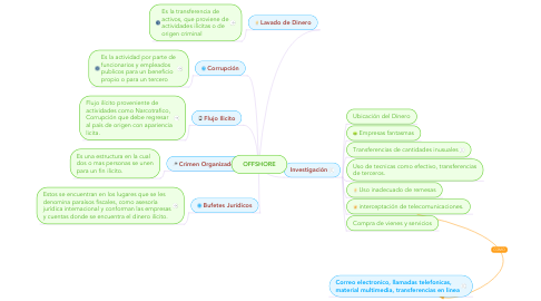 Mind Map: OFFSHORE