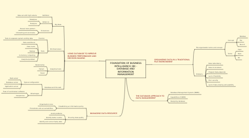 Mind Map: FOUNDATION OF BUSINESS INTELLIGENCE (BI) - DATABASE AND INFORMATION MANAGEMENT