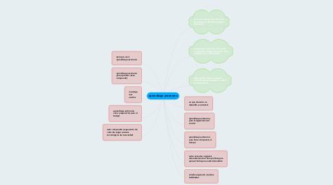 Mind Map: aprendizaje autonomo