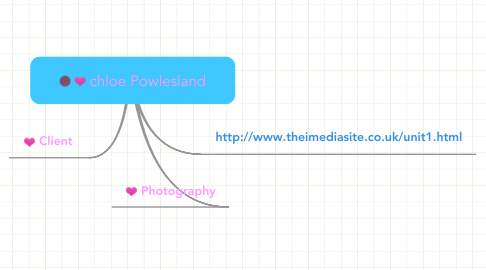 Mind Map: chloe Powlesland