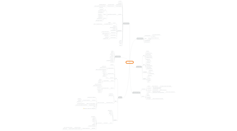 Mind Map: Afstemmen