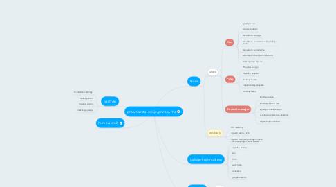 Mind Map: prowebzeta-misija,prica,svrha