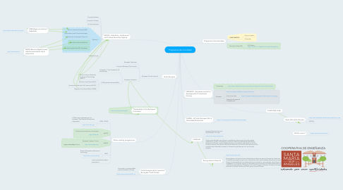 Mind Map: Programas de movilidad