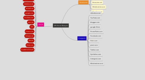 Mind Map: EPA Xavier Blazquez