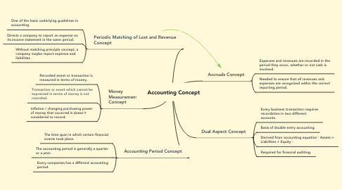 Mind Map: Accounting Concept