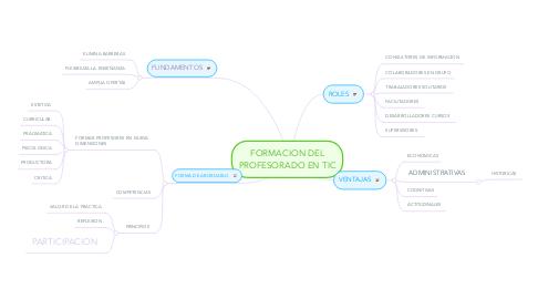 Mind Map: FORMACION DEL PROFESORADO EN TIC