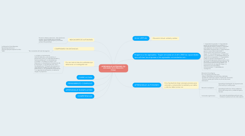 Mind Map: APRENDIZAJE AUTÓNOMO: EjeArticulador de la Educación Virtual.