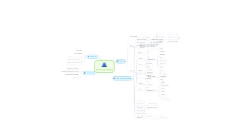 Mind Map: Como Criar Eventos