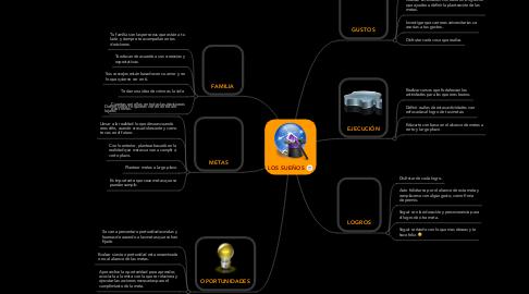 Mind Map: LOS SUEÑOS