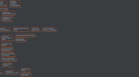 Mind Map: CALIDAD ESPACIAL DE LOS (RE)DISEÑOS DEL HOSPITAL C.L.V.V.