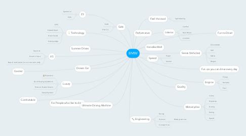 Mind Map: BMW