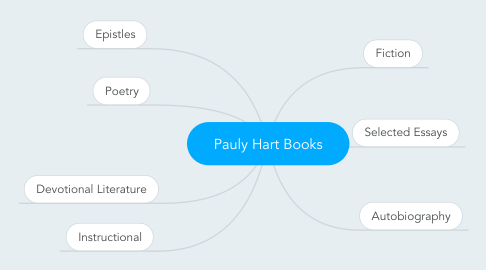 Mind Map: Pauly Hart Books