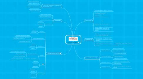 Mind Map: Estudio de Caso