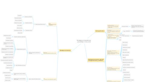 Mind Map: Estrategias de enseñanza-  aprendizaje e instrucción