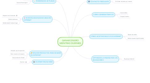 Mind Map: GANAR DINERO MIENTRAS DUERMES