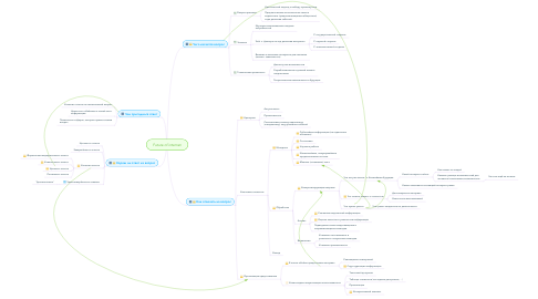 Mind Map: Future of internet