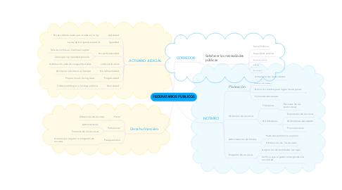 Mind Map: FEDERATARIOS PÚBLICOS
