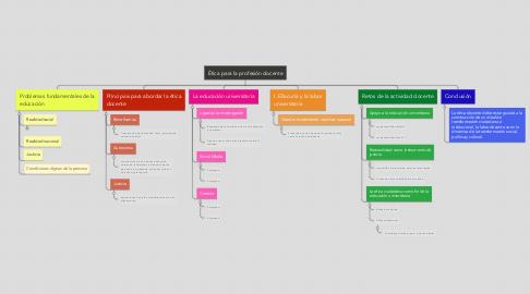 Mind Map: Ética para la profesión docente