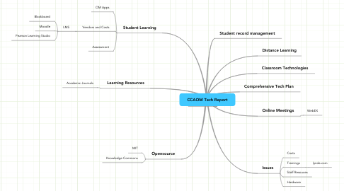 Mind Map: CCAOM Tech Report