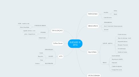 Mind Map: SUENGE III  2016