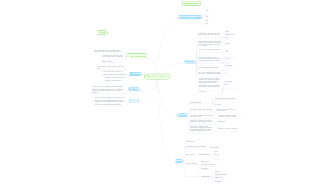 Mind Map: Dimensions and Portals