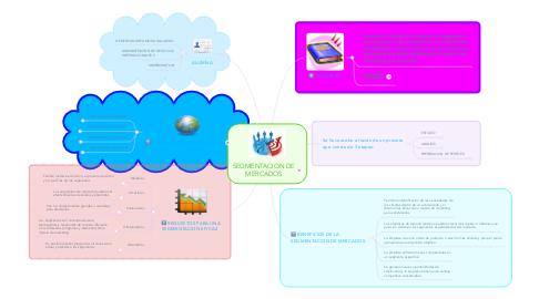 Mind Map: SEGMENTACION DE MERCADOS