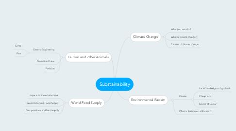 Mind Map: Substainability